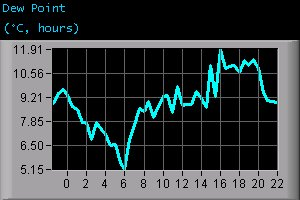 Dew Point (°C, hours)