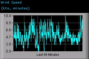 Wind Speed (kts, minutes)
