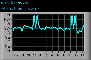 Wind Direction (direction, hours)