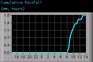 Cumulative Rainfall (mm, hours)