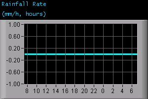 Rainfall Rate (mm/h, hours)